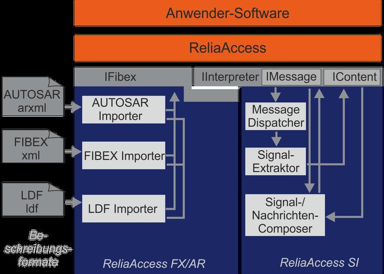 ReliaAccess Grafik_neu.png